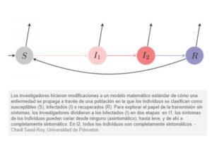 Esquema modificaciones a un modelo matemático