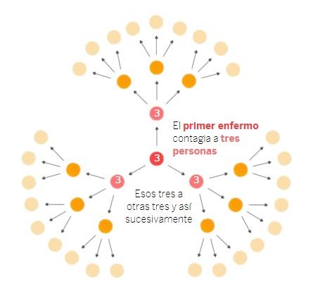 coronavirus transmision
